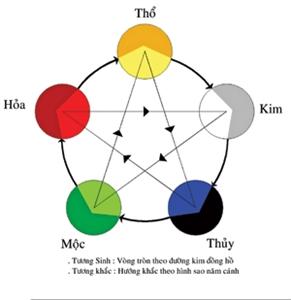 Màu sắc hợp mệnh Kim - Mộc - Thủy - Hỏa - Thổ